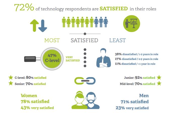 Job satisfaction propel