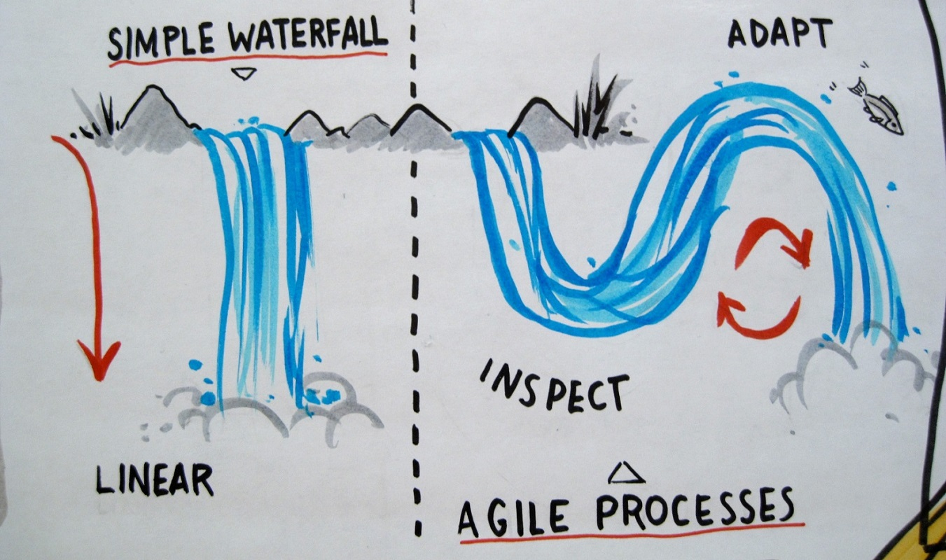 What is the difference between waterfall and agile for What is the difference between waterfall and agile