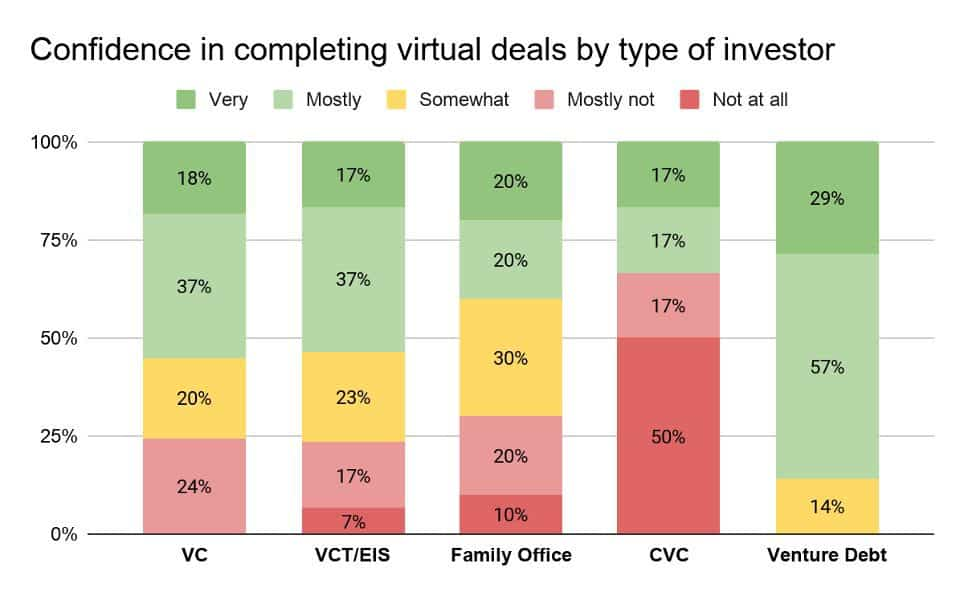 Confidence in virtual deals by type of investor