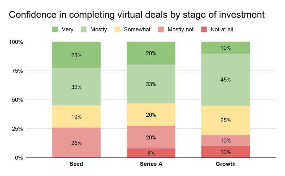 confidence in completing virtual deals by stage