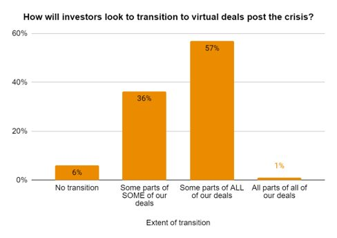 transition to virtual deals